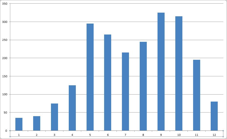 Precipitazioni a Koh Lipe durante l'anno